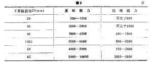 QCT 491   汽车筒式减振器 尺寸系列及技术条件