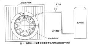 QCT 1092- 2018  商用车15°深槽钢制车轮静态刚度试验方法