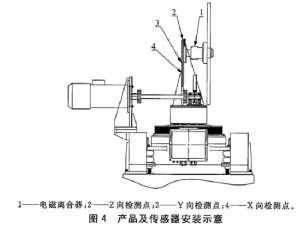 汽车电磁风扇离合器振动试验台如何做测试