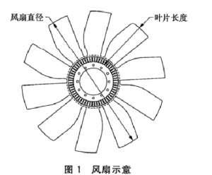 汽车电池离合器综合性能试验台架对转速有哪些要求