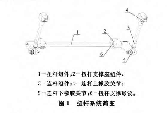 轨道车辆抗测滚扭杆刚度试验机影响因素