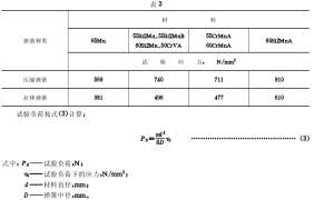 扭转弹簧试验机测试方法